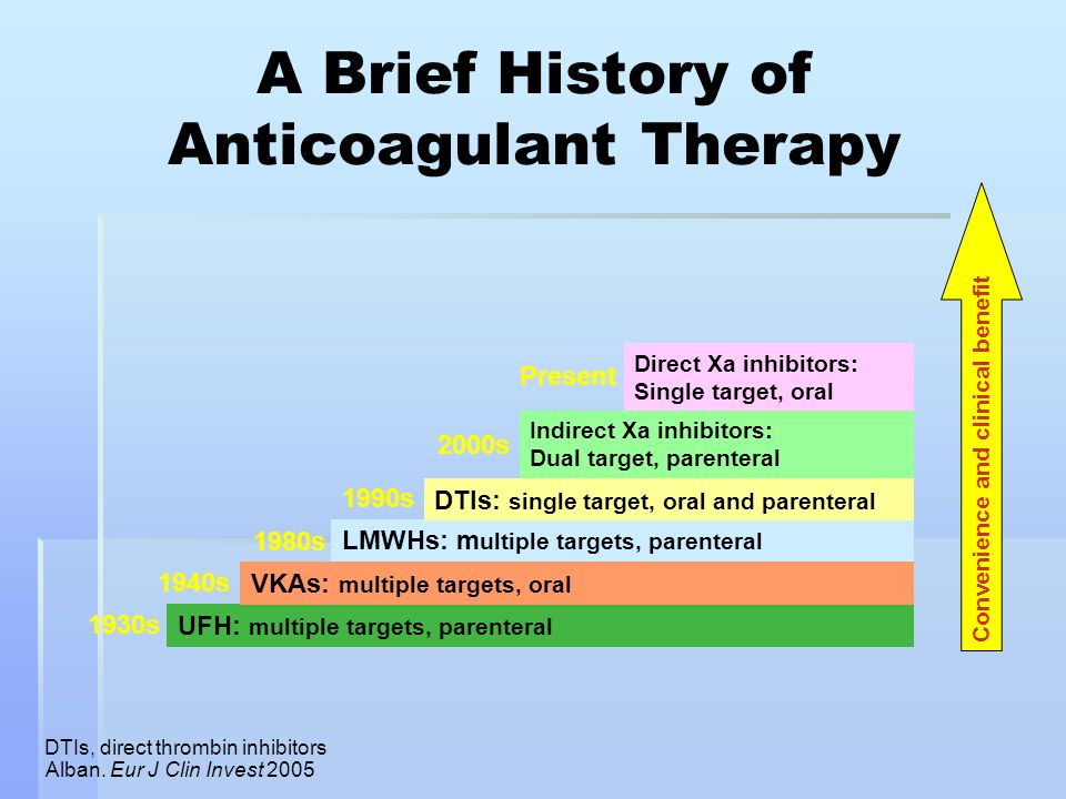 A Brief History of Anticoagulant Therapy