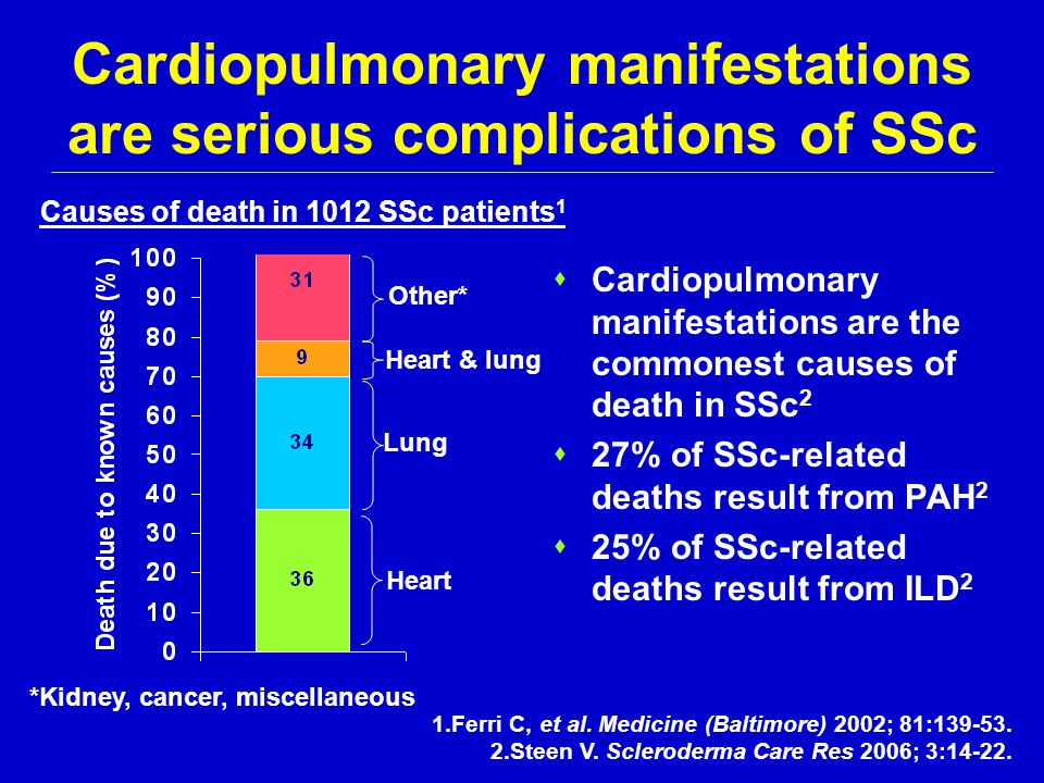 Cardiopulmonary manifestations are serious complications of SSc