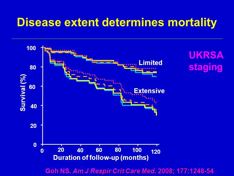 Disease extent determines mortality