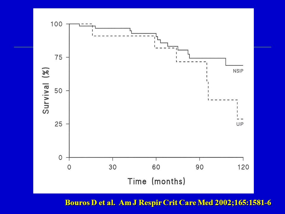 Bouros D et al. Am J Respir Crit Care Med 2002;165:1581-6