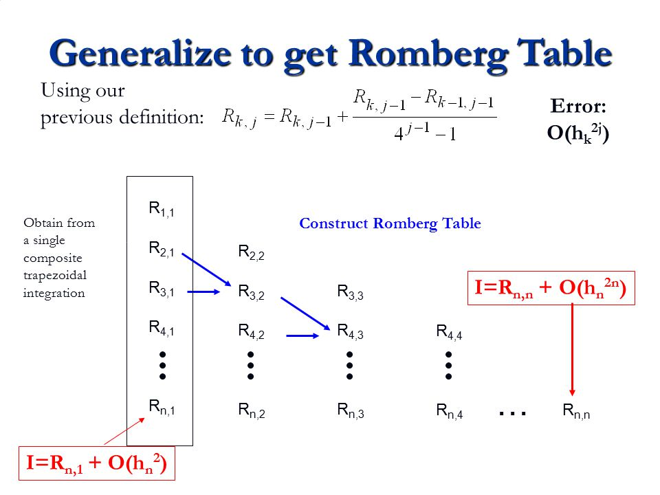 Generalize to get Romberg Table