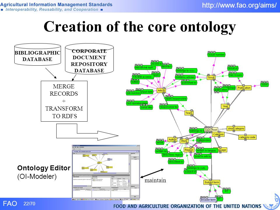 Creation of the core ontology