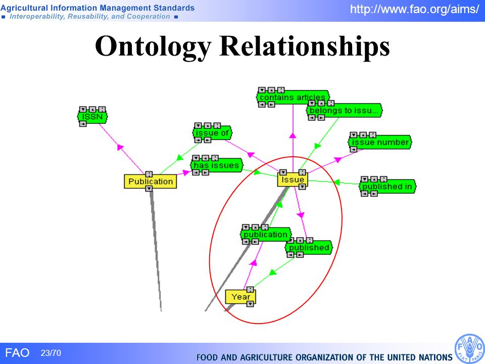 Ontology Relationships