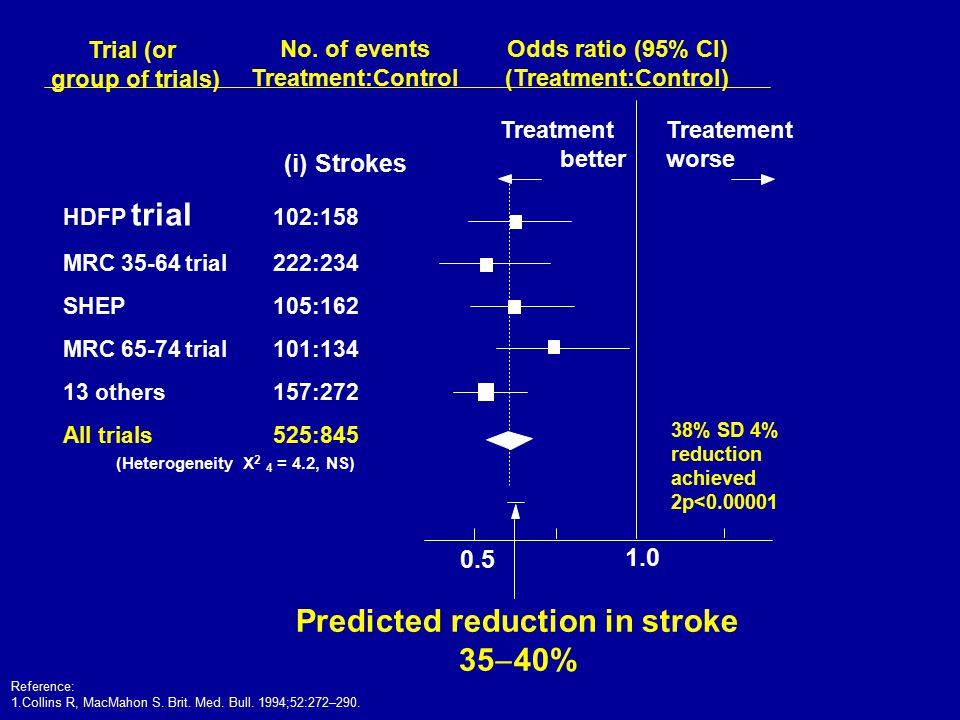 Trial (or group of trials) Predicted reduction in stroke