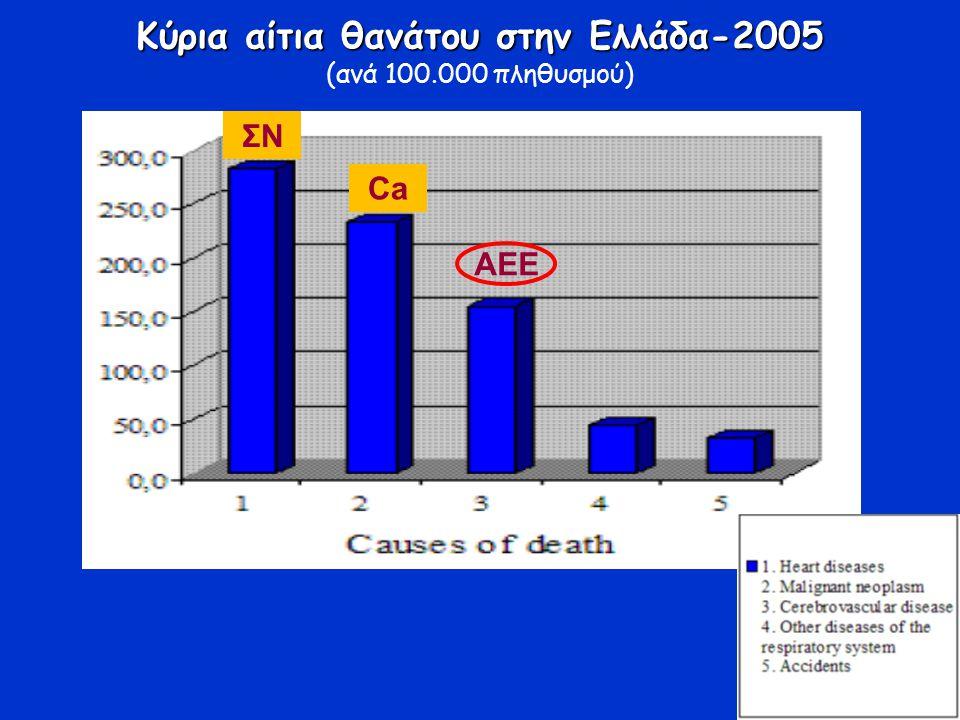 Κύρια αίτια θανάτου στην Ελλάδα-2005