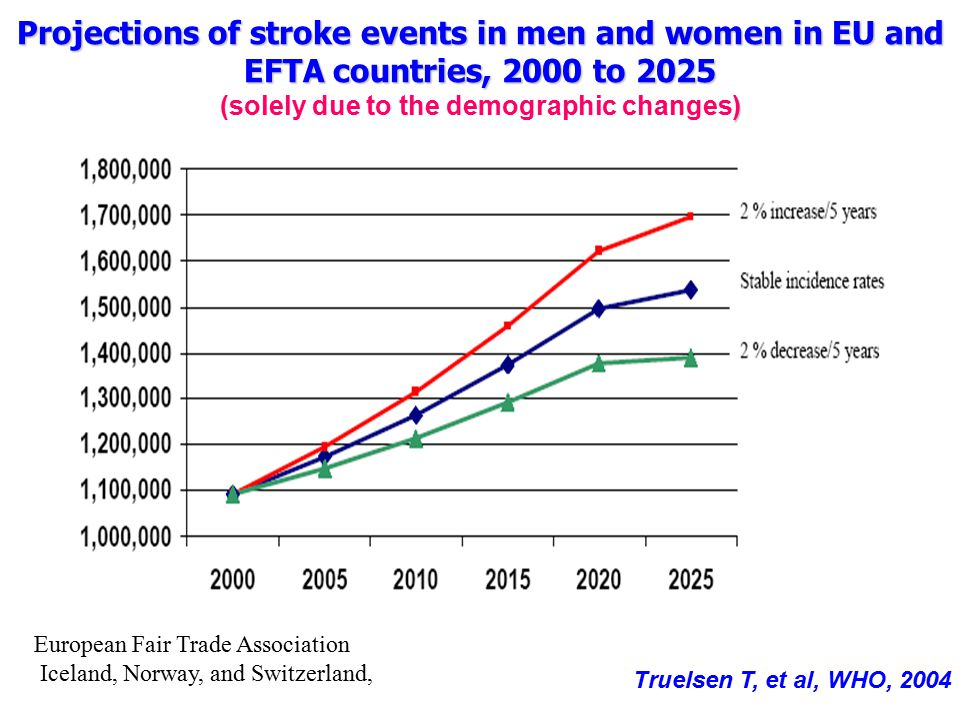 Projections of stroke events in men and women in EU and EFTA countries, 2000 to 2025 (solely due to the demographic changes)