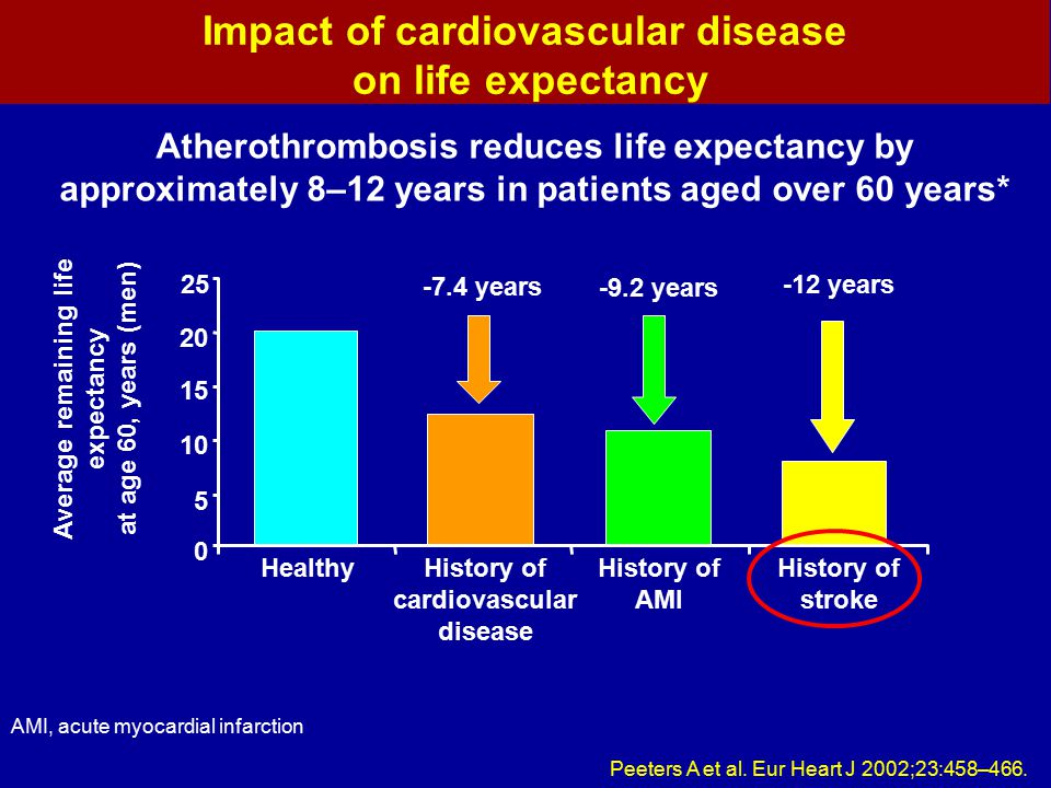 Impact of cardiovascular disease on life expectancy