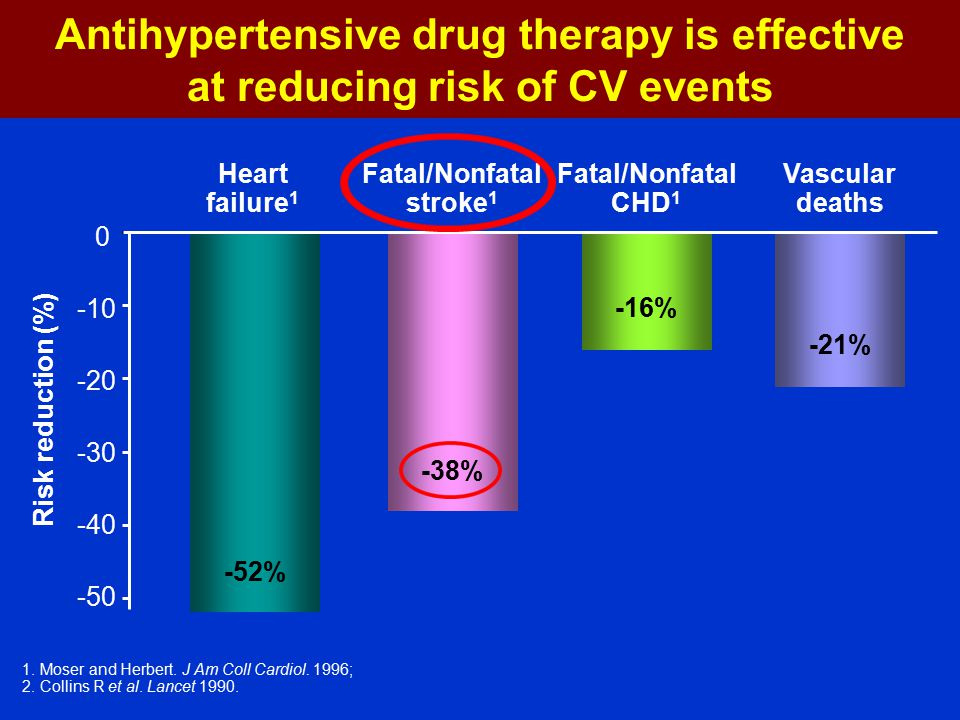Antihypertensive drug therapy is effective at reducing risk of CV events