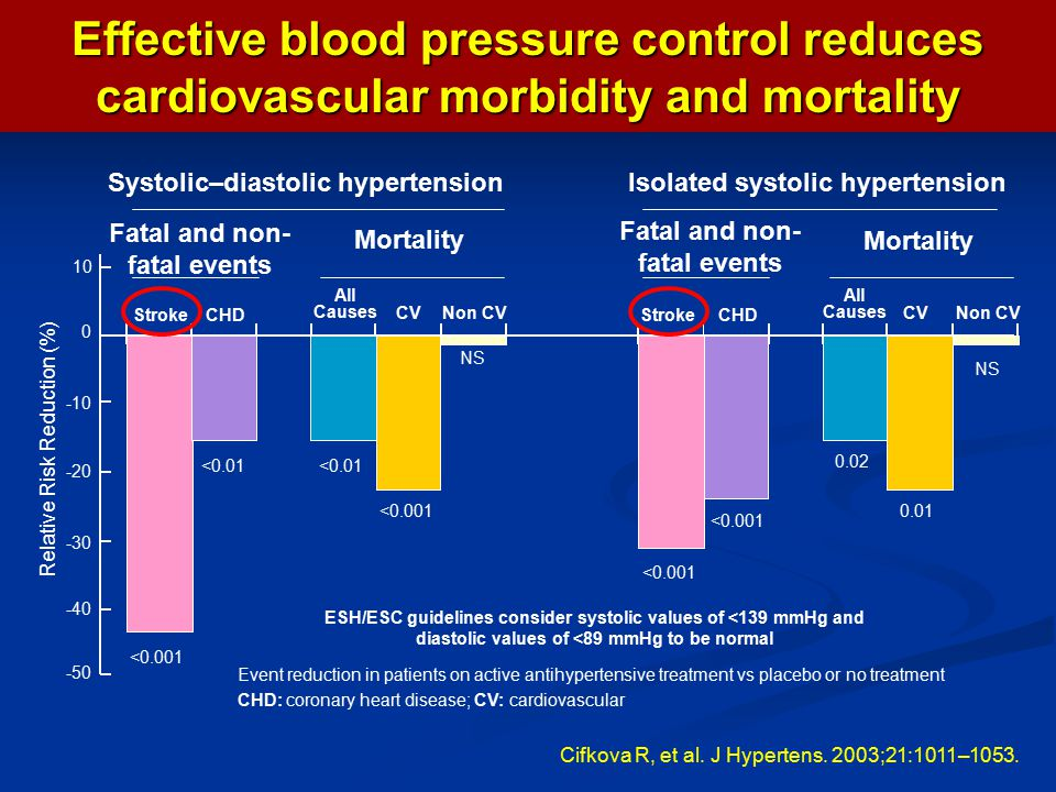 Effective blood pressure control reduces cardiovascular morbidity and mortality