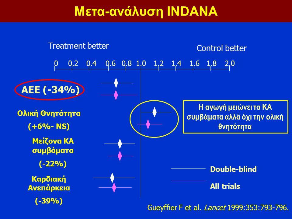 Η αγωγή μειώνει τα ΚΑ συμβάματα αλλά όχι την ολική θνητότητα