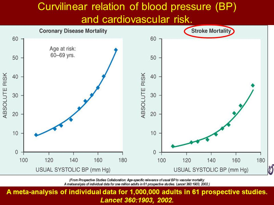 Curvilinear relation of blood pressure (BP) and cardiovascular risk.