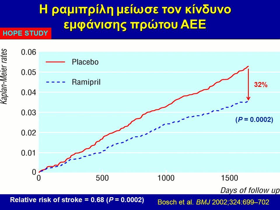 Η ραμιπρίλη μείωσε τον κίνδυνο εμφάνισης πρώτου ΑΕΕ