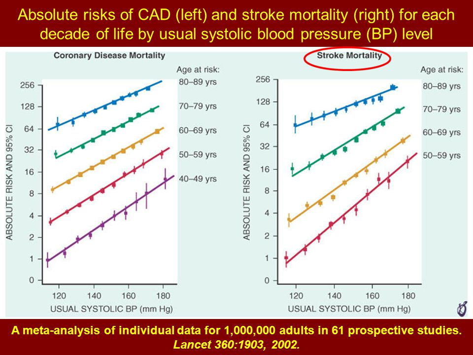 Absolute risks of CAD (left) and stroke mortality (right) for each decade of life by usual systolic blood pressure (BP) level