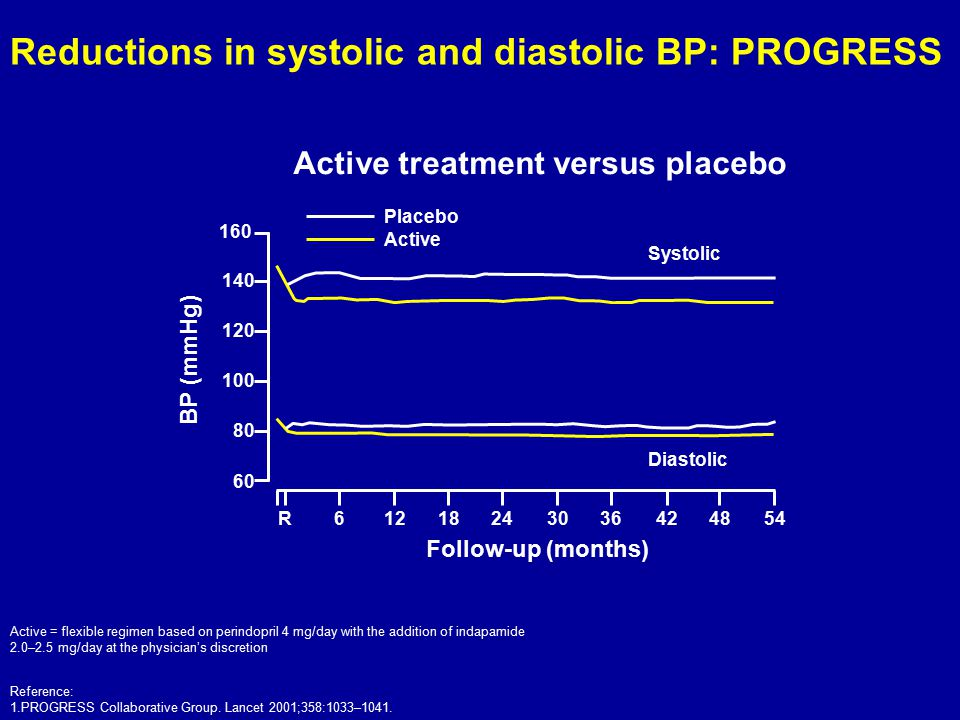Reductions in systolic and diastolic BP: PROGRESS