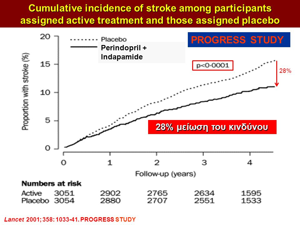 ΣΥΜΠΕΡΑΣΜΑΤΑ Cumulative incidence of stroke among participants