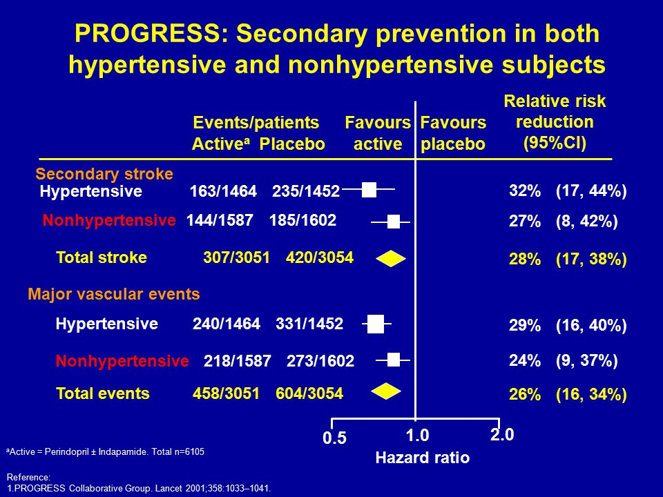 PROGRESS: Secondary prevention in both hypertensive and nonhypertensive subjects