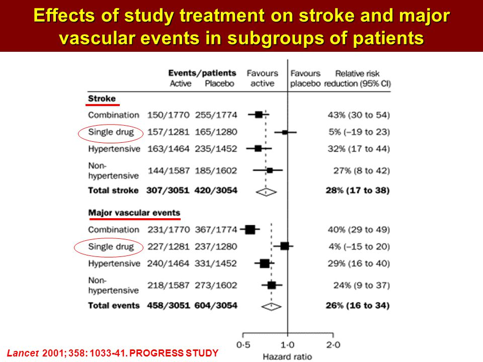 Effects of study treatment on stroke and major vascular events in subgroups of patients