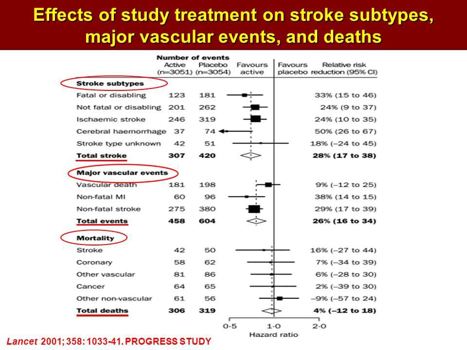 Effects of study treatment on stroke subtypes, major vascular events, and deaths