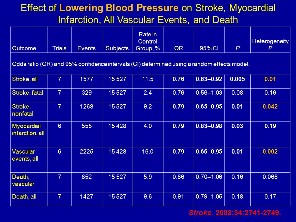 Effect of Lowering Blood Pressure on Stroke, Myocardial Infarction, All Vascular Events, and Death