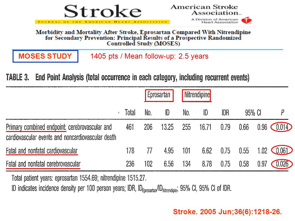 MOSES STUDY 1405 pts / Mean follow-up: 2.5 years Stroke. 2005 Jun;36(6):1218-26.
