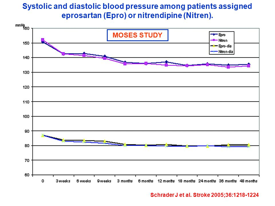 Systolic and diastolic blood pressure among patients assigned eprosartan (Epro) or nitrendipine (Nitren).