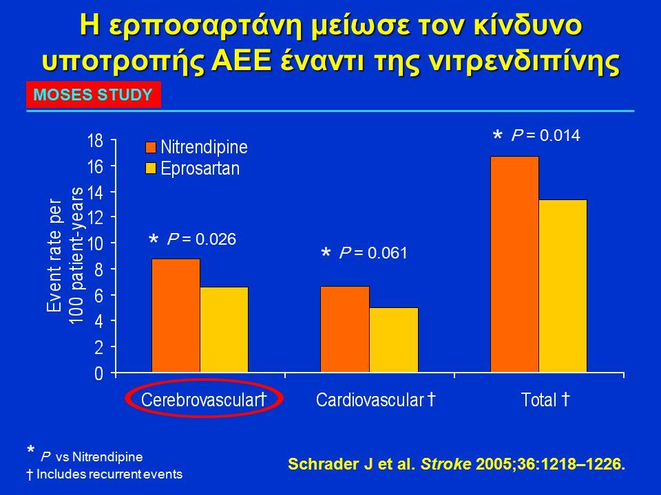 Η ερποσαρτάνη μείωσε τον κίνδυνο υποτροπής ΑΕΕ έναντι της νιτρενδιπίνης