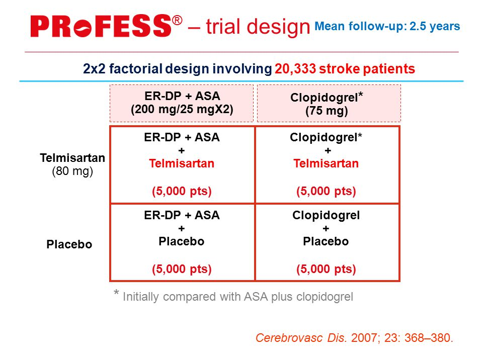 – trial design ® * Initially compared with ASA plus clopidogrel