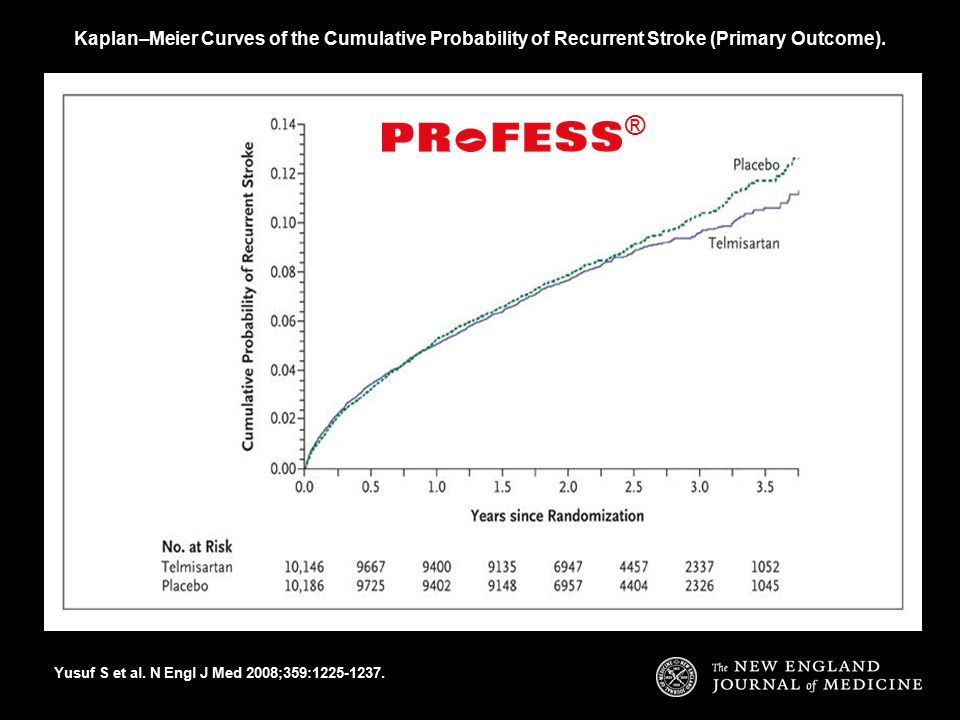 Kaplan–Meier Curves of the Cumulative Probability of Recurrent Stroke (Primary Outcome).