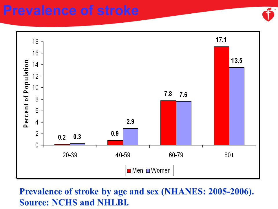 Prevalence of stroke Prevalence of stroke by age and sex (NHANES: 2005-2006).