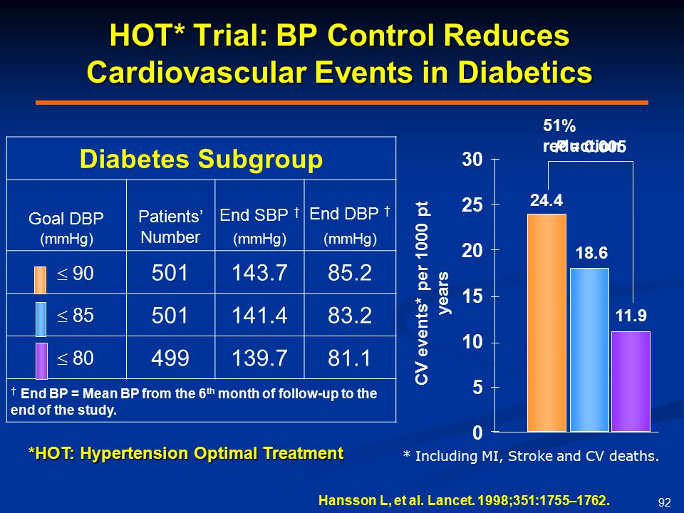 HOT* Trial: BP Control Reduces Cardiovascular Events in Diabetics