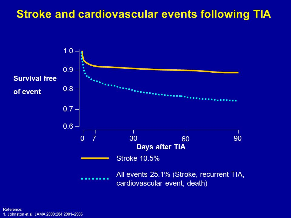 Stroke and cardiovascular events following TIA