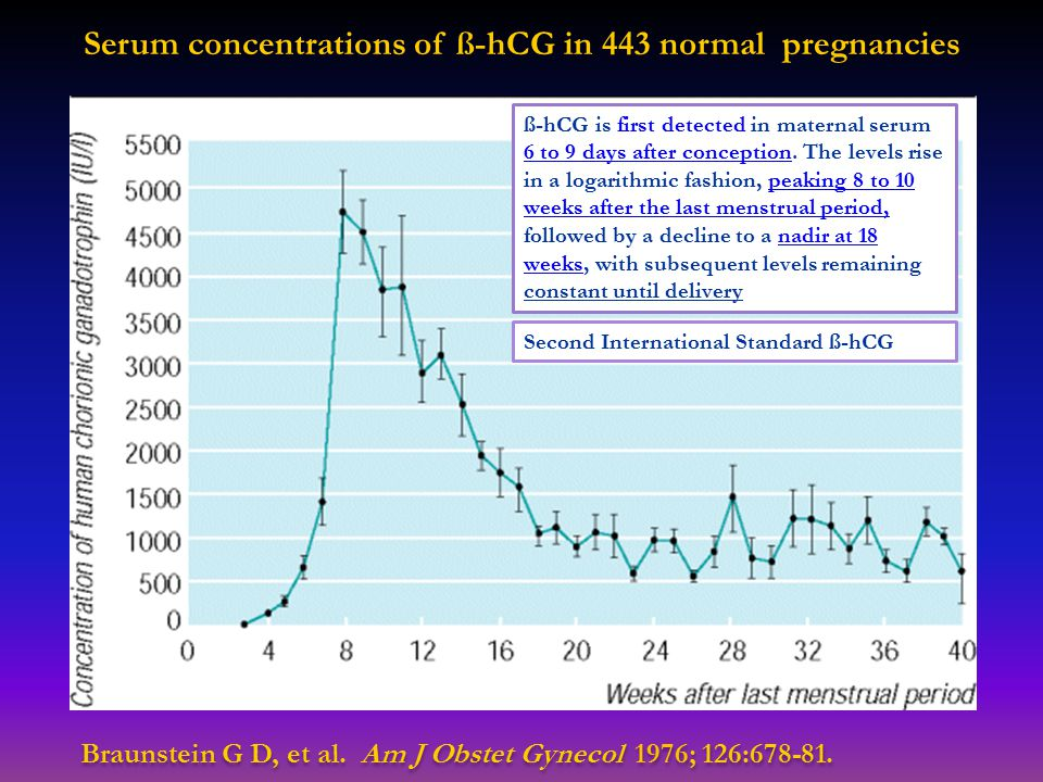 Serum concentrations of ß-hCG in 443 normal pregnancies