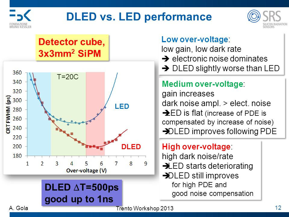 DLED vs. LED performance