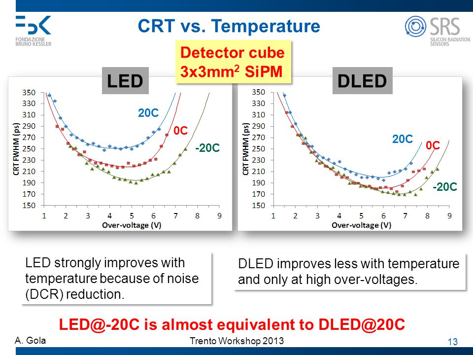 CRT vs. Temperature LED DLED Detector cube 3x3mm2 SiPM