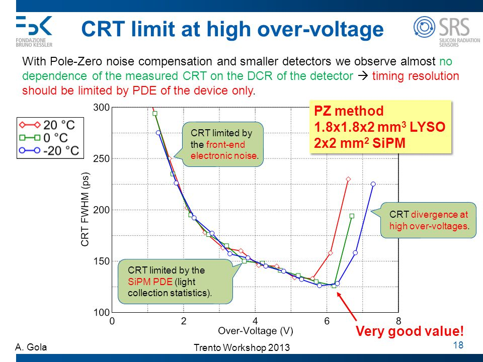 CRT limit at high over-voltage