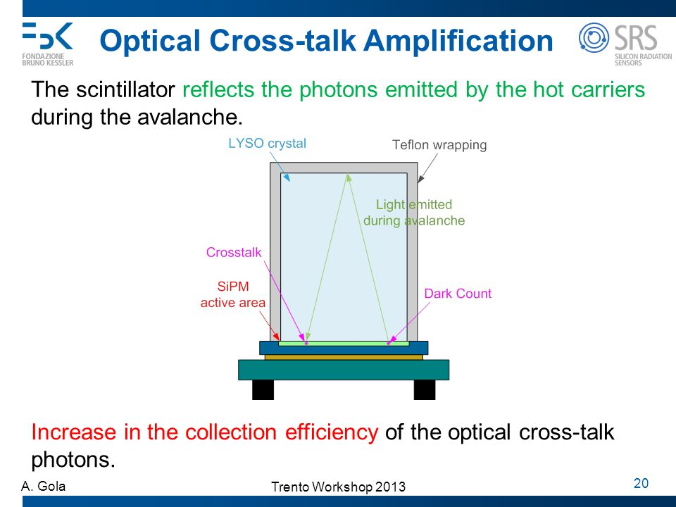 Optical Cross-talk Amplification