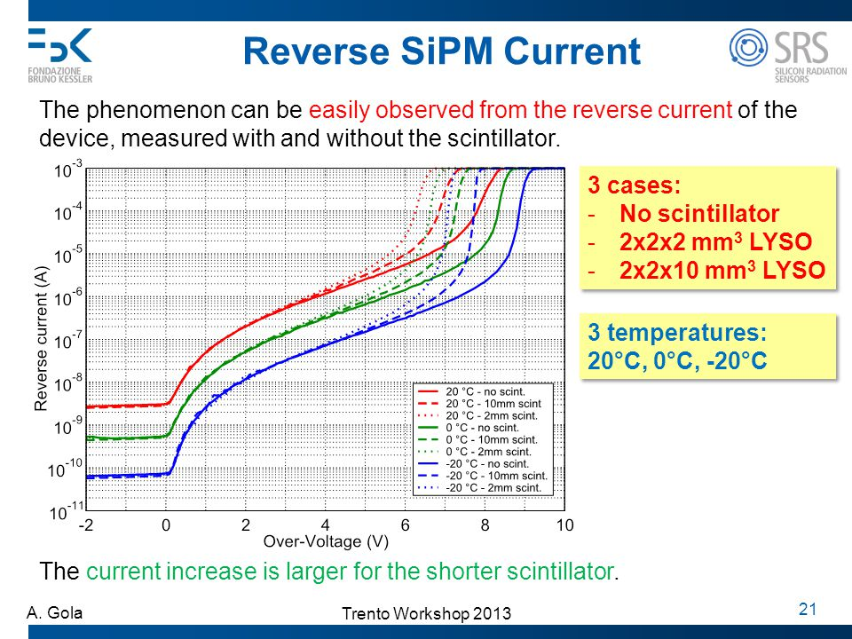 Reverse SiPM Current The phenomenon can be easily observed from the reverse current of the device, measured with and without the scintillator.