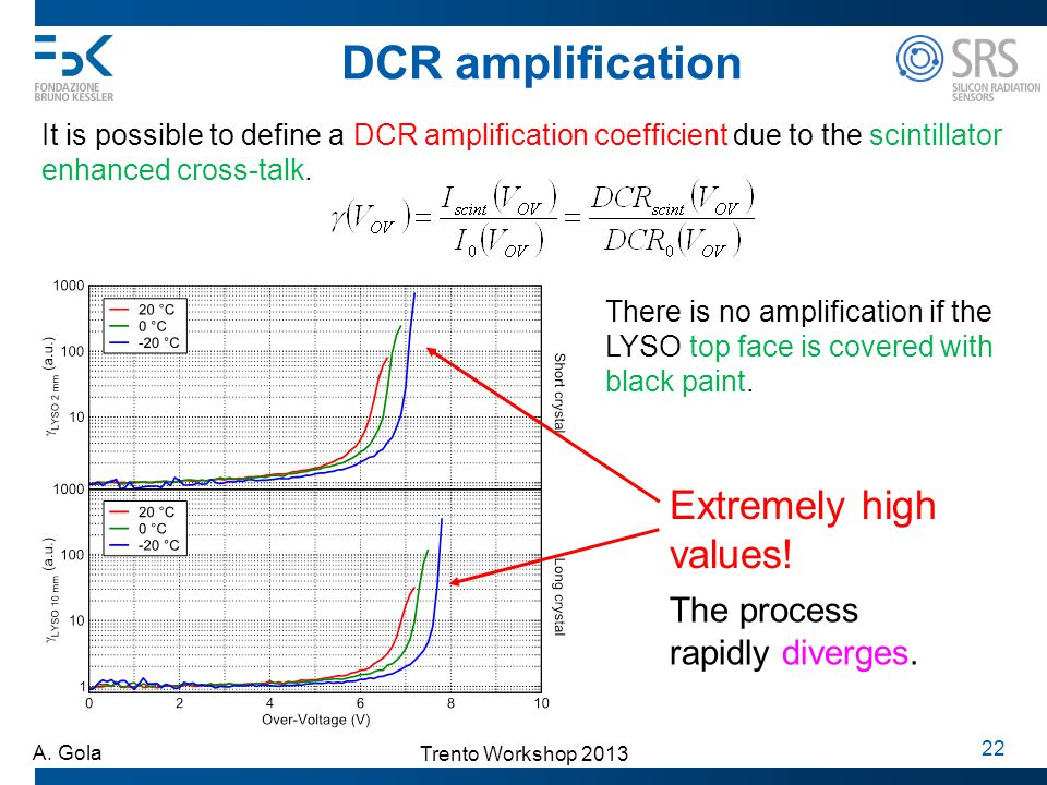 DCR amplification Extremely high values! The process rapidly diverges.