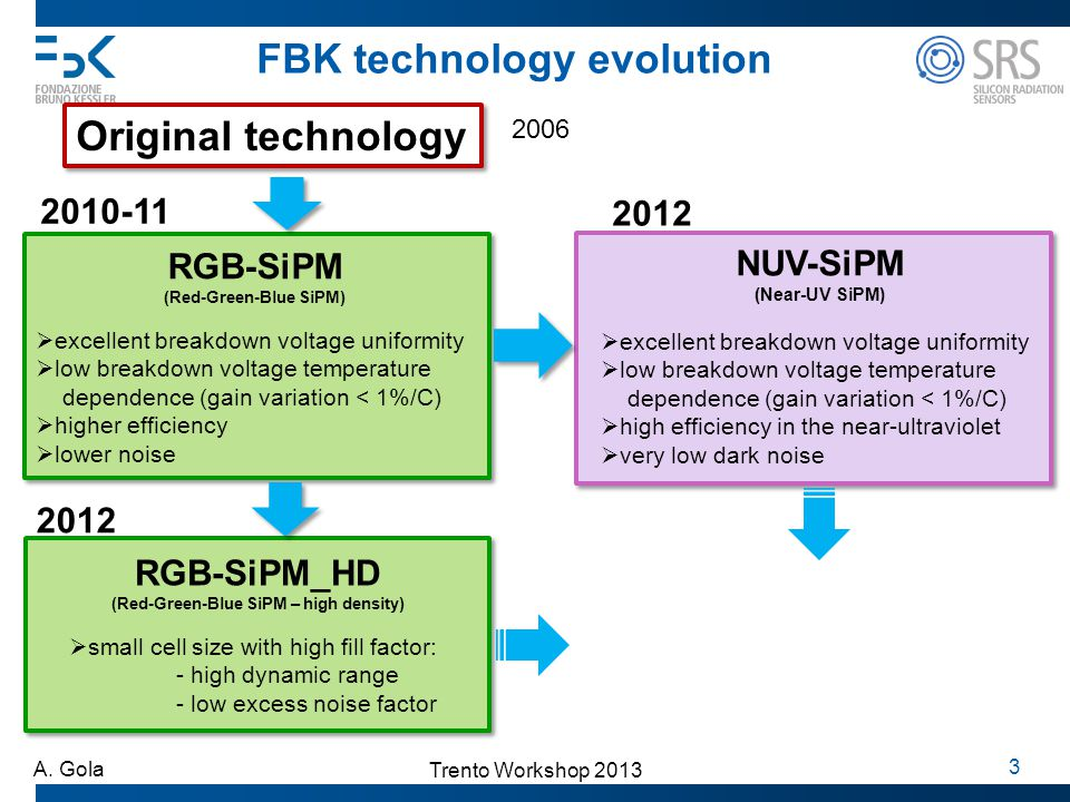 FBK technology evolution