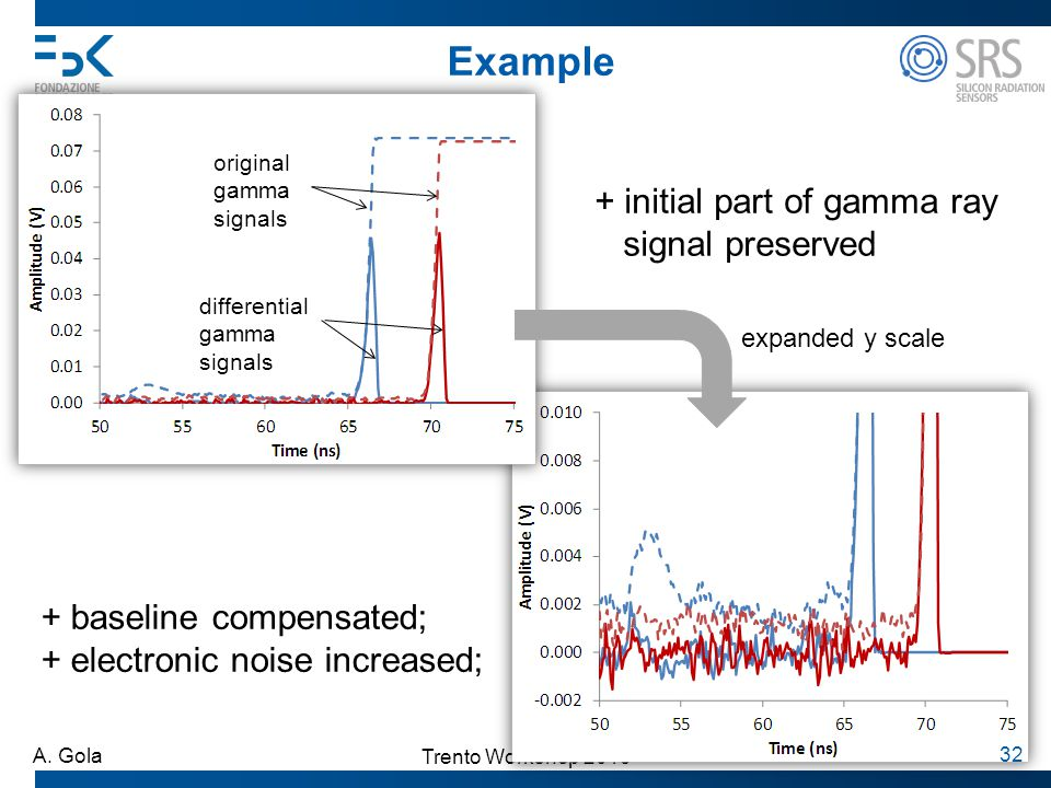 Example + initial part of gamma ray signal preserved