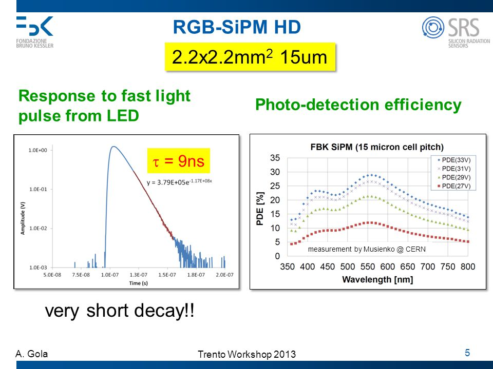 RGB-SiPM HD 2.2x2.2mm2 15um very short decay!! Response to fast light