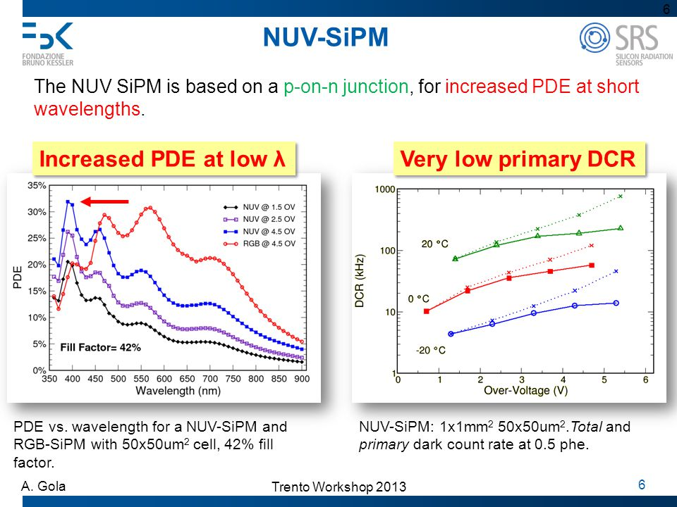 NUV-SiPM Increased PDE at low λ Very low primary DCR