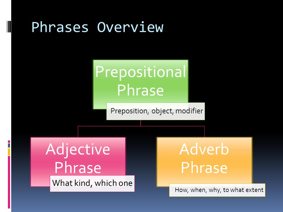Prepositional Phrase Adjective Phrase Adverb Phrase Phrases Overview