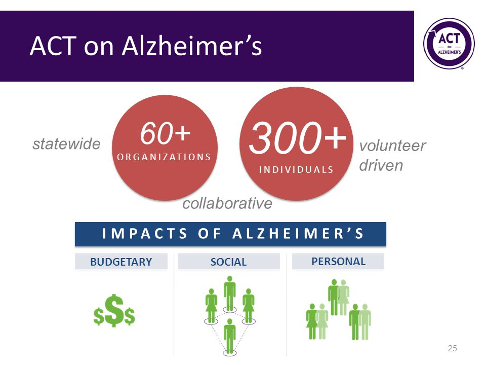 Impacts of Alzheimer's