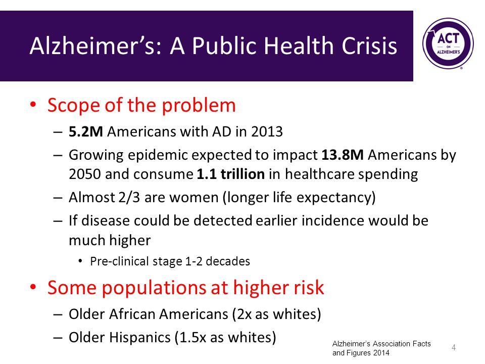 Alzheimer's: A Public Health Crisis