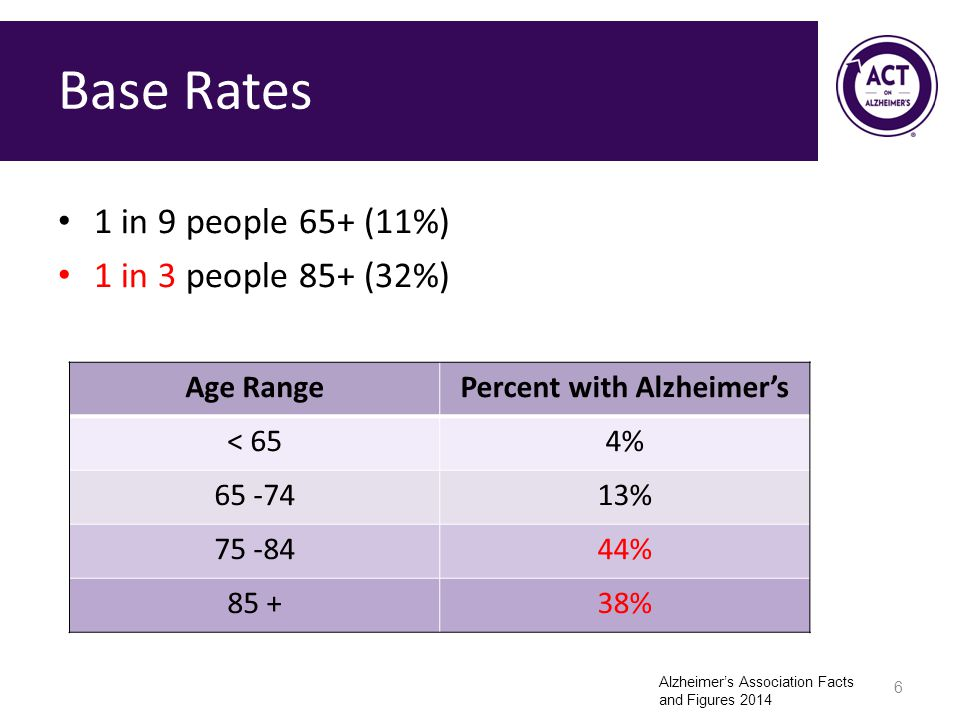 Percent with Alzheimer's