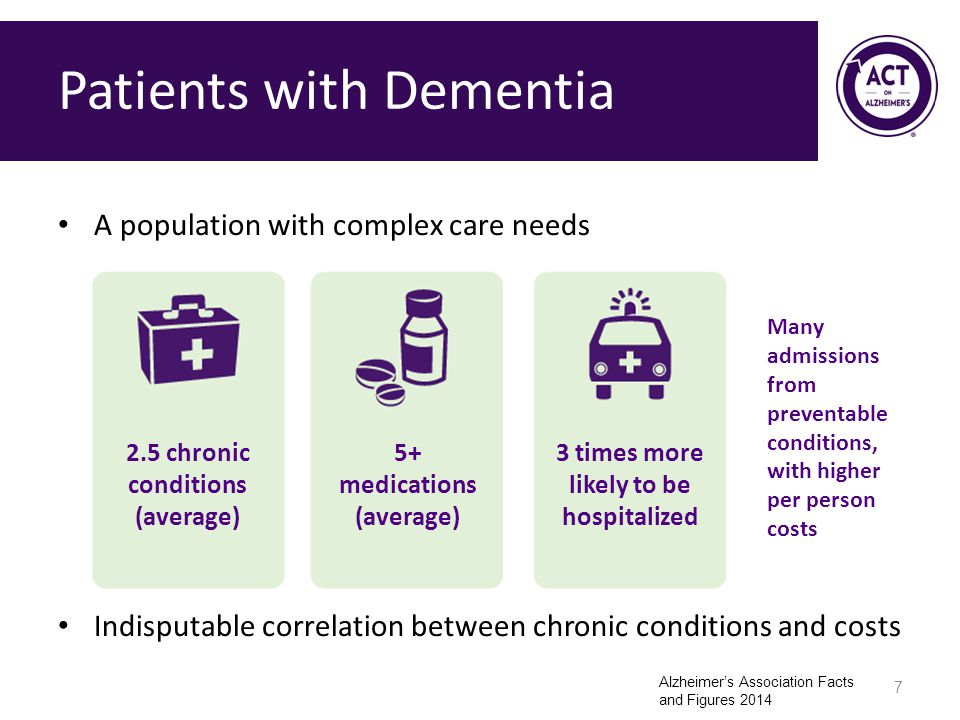Patients with Dementia