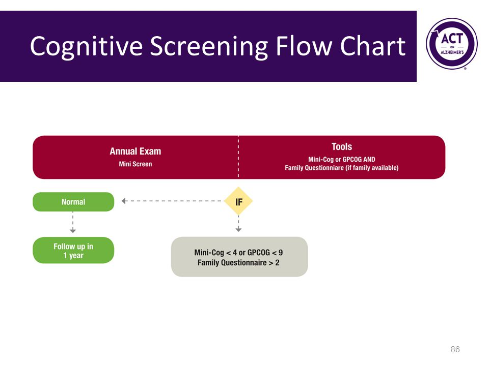 Cognitive Screening Flow Chart