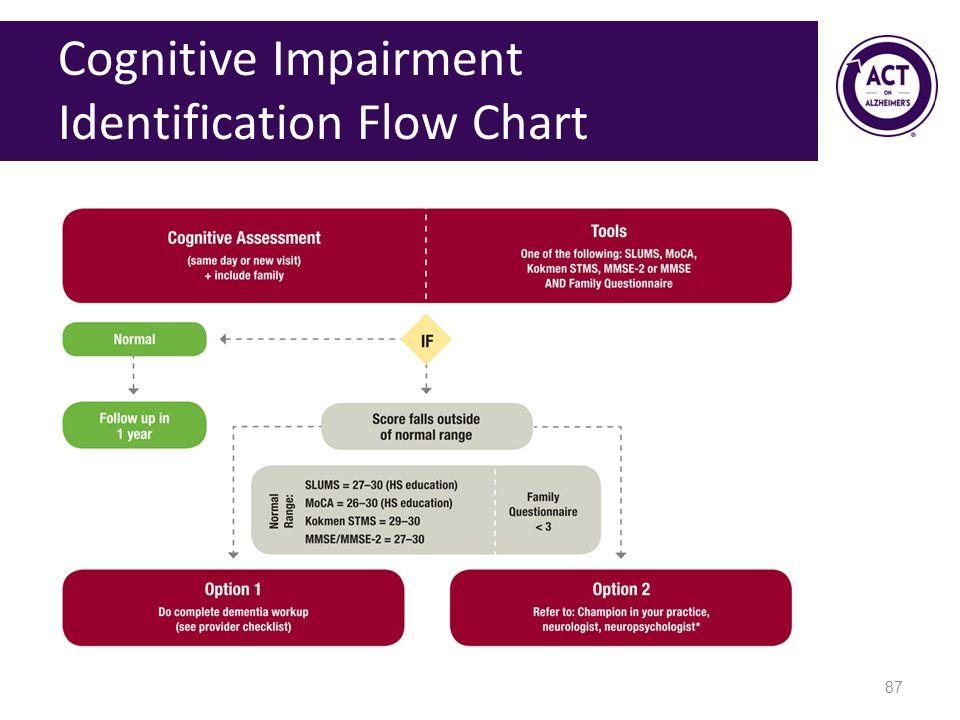Cognitive Impairment Identification Flow Chart