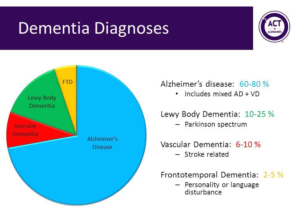 Dementia Diagnoses Alzheimer's disease: 60-80 %